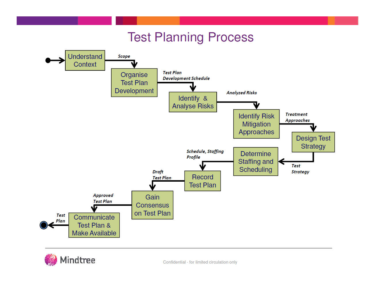An Example of Progress in the Drafting of ISO 29119 « Developsense Blog