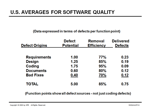 US Averages for Software Quality 2000