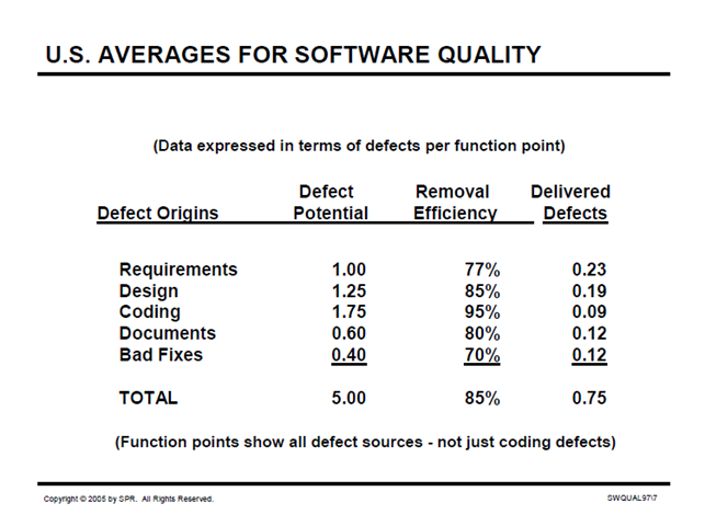 US Averages for Software Quality 2005