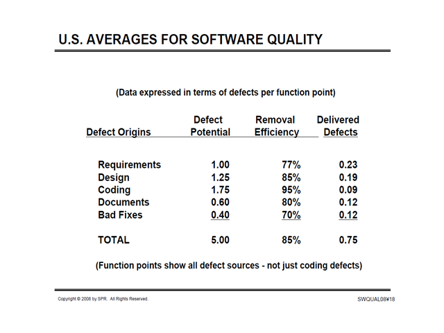US Averages for Software Quality 2008