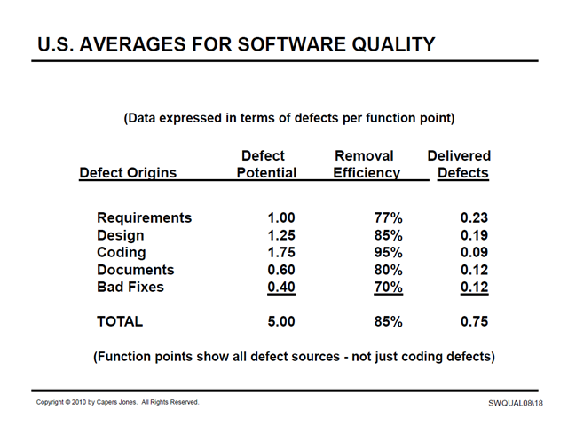 US Averages for Software Quality 2010