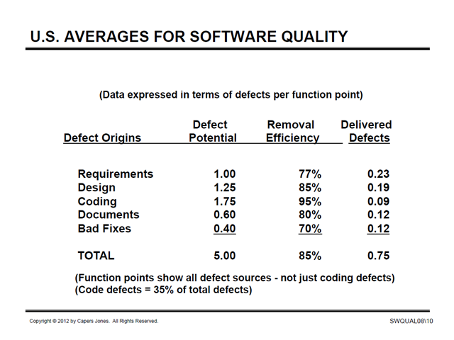 US Averages for Software Quality 2012