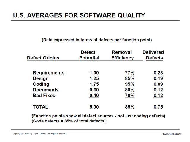 US Averages for Software Quality 2013