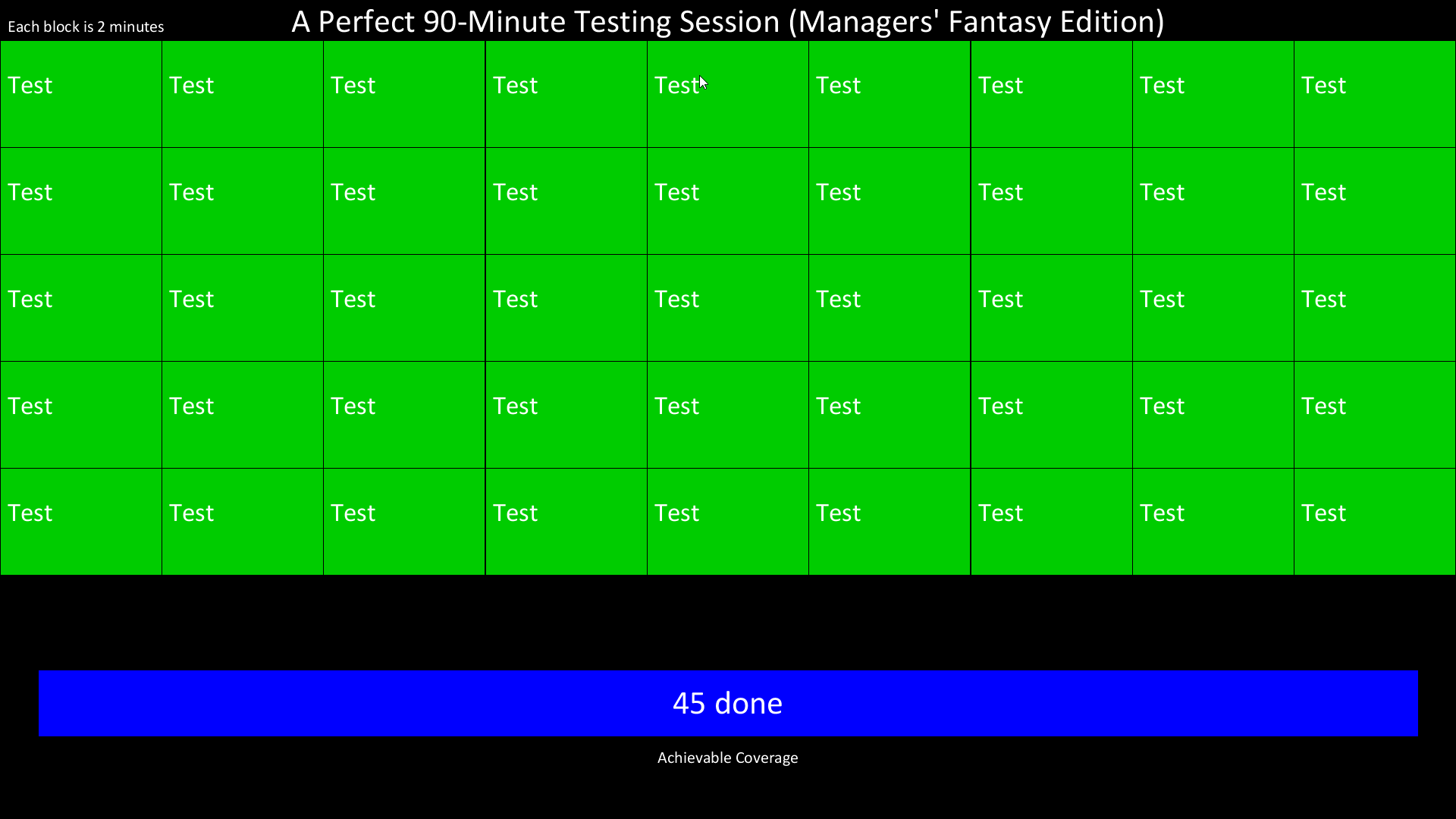 A Manager's Fantasy of an Ideal Test Session