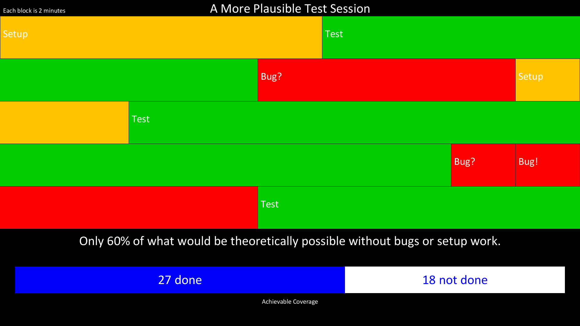 A More Plausible Test Session